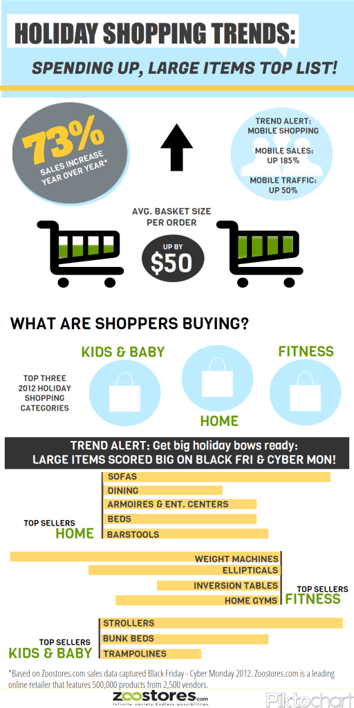 Holiday Shopping Trends To Leverage Post Christmas Sales
