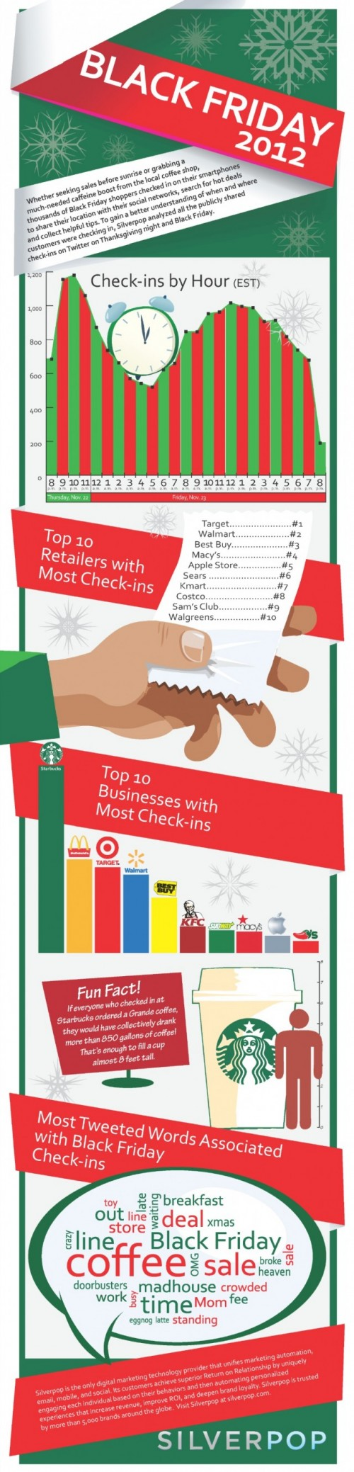 black friday tweets and check-ins