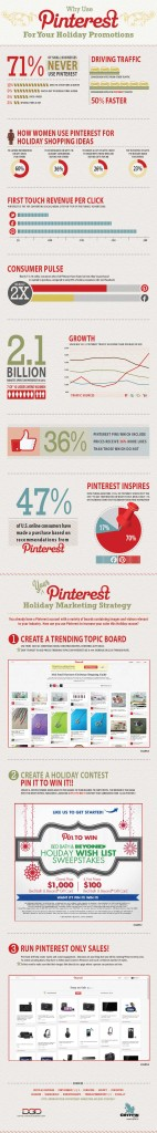 Why Pintrest Could Double Your Holiday Sales