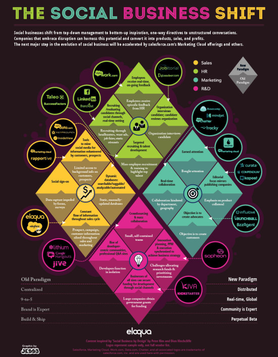 social business shift