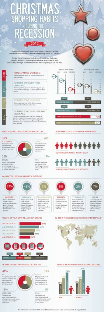 Holiday Shopping Trends 2012