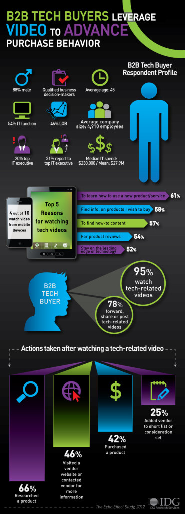 B2B Video Content Marketing Insights Into Purchase Behavior