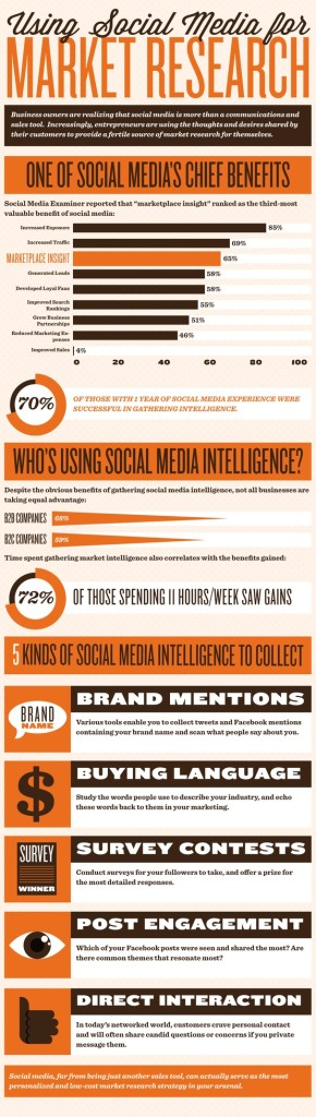 Only 58% of B2C Companies Use Social Media for Market Research