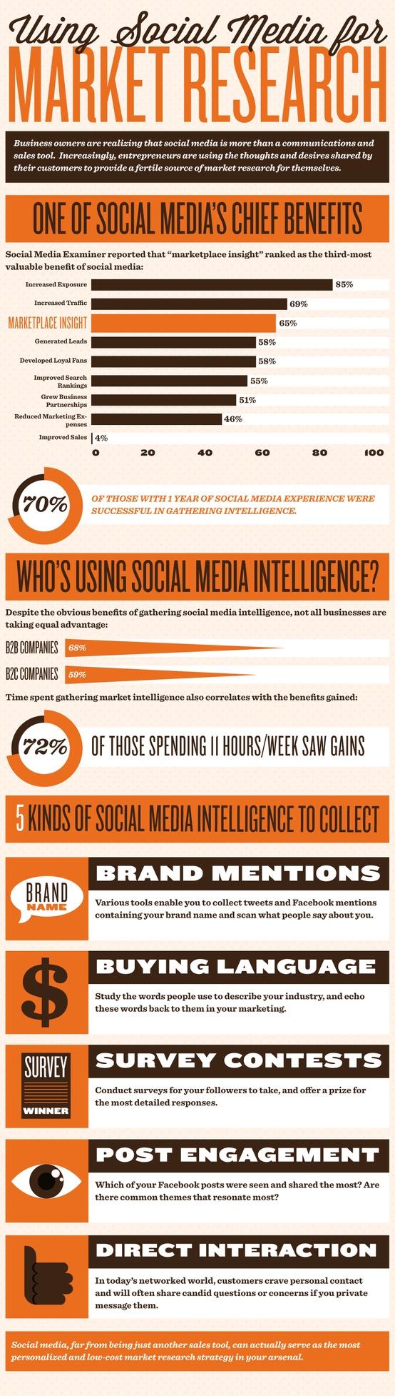 social media for market research