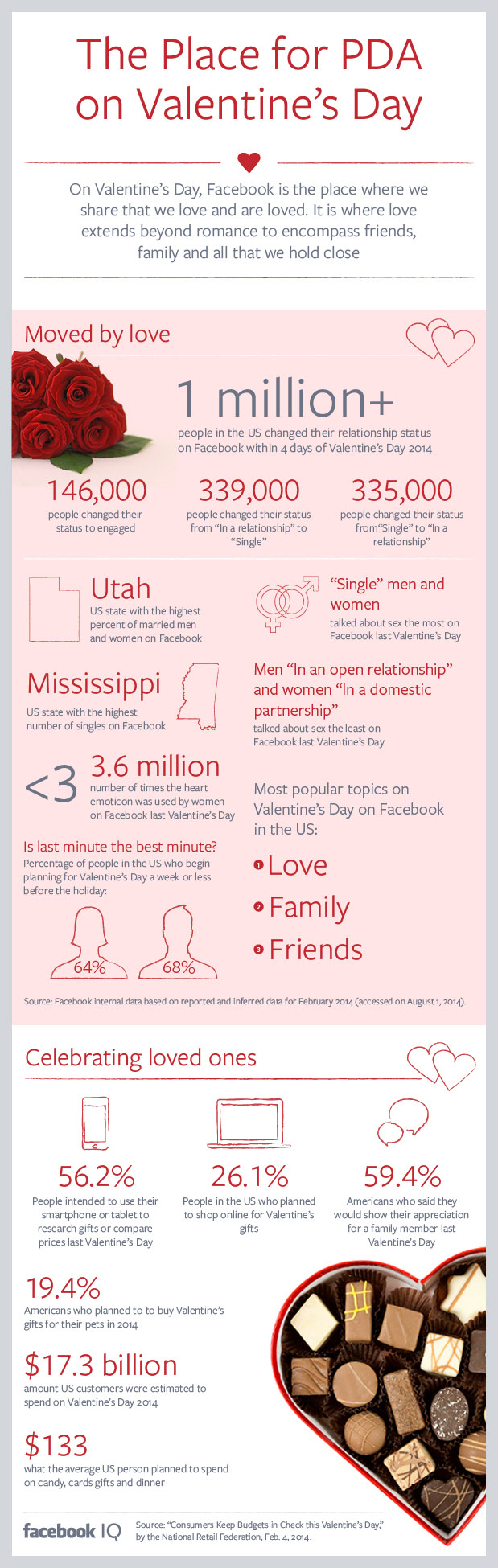 valentines day infographic