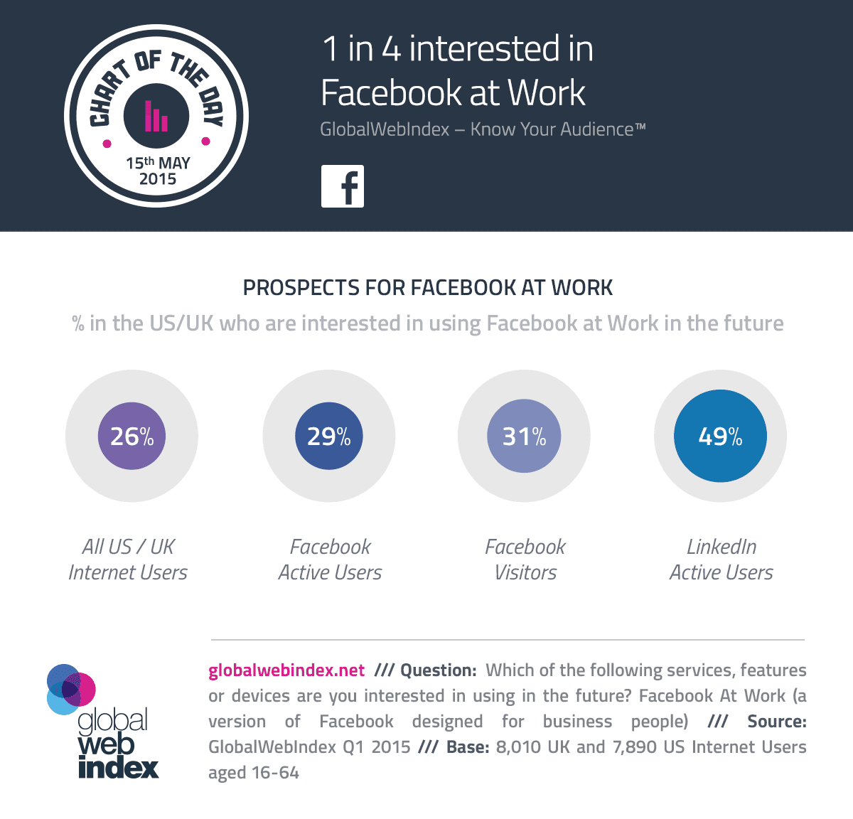 Facebook marketing tips and Facebook at Work