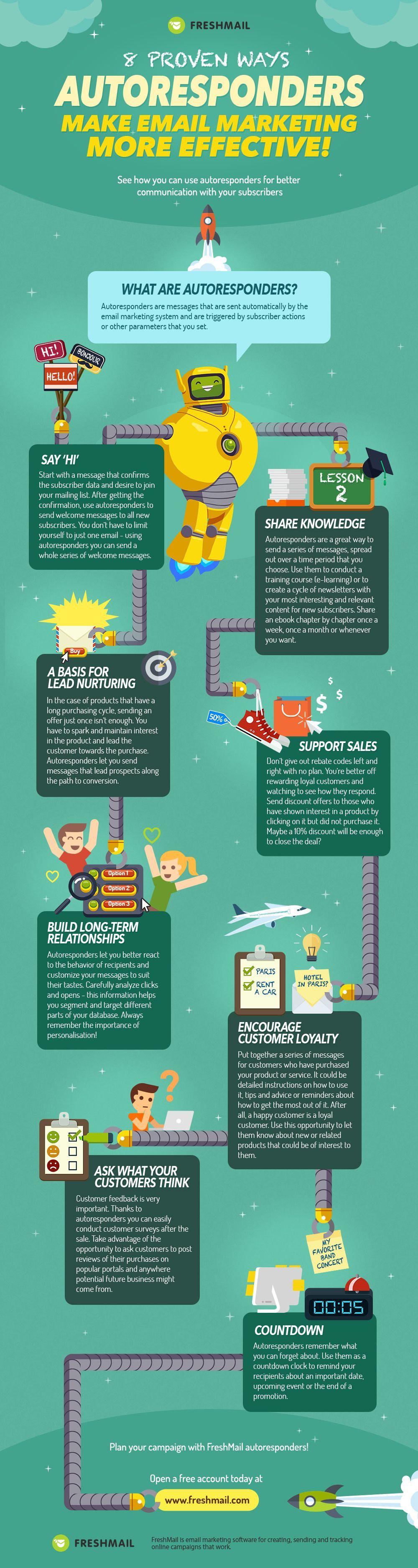 autoresponder infographic - compelling content marketing