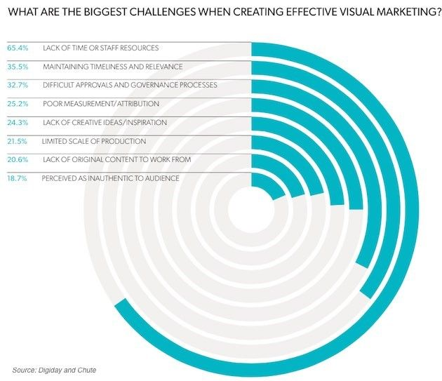 visual content marketing statistics graph 8