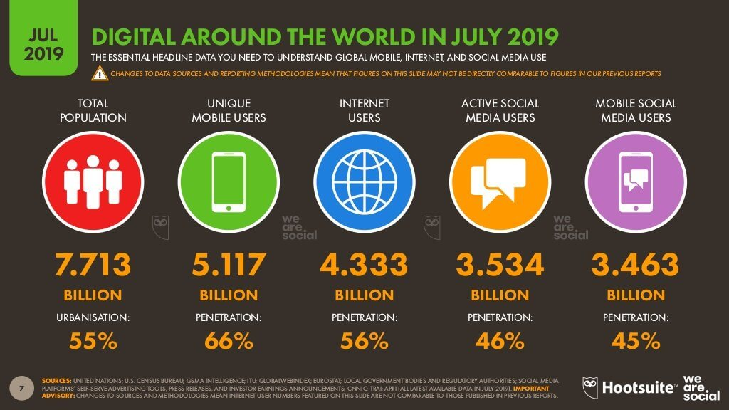 global social media facts and statistics 19