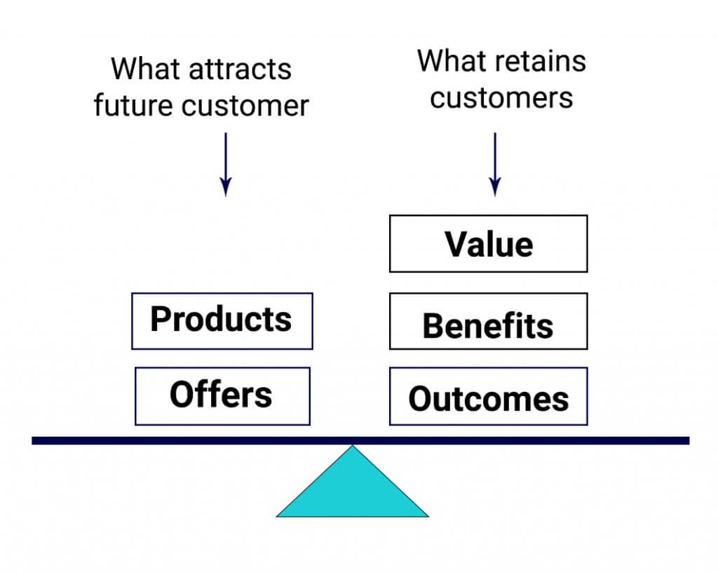 balancing act of product bundling that companies need to contend with