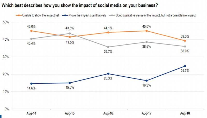 need for digital marketing analytics