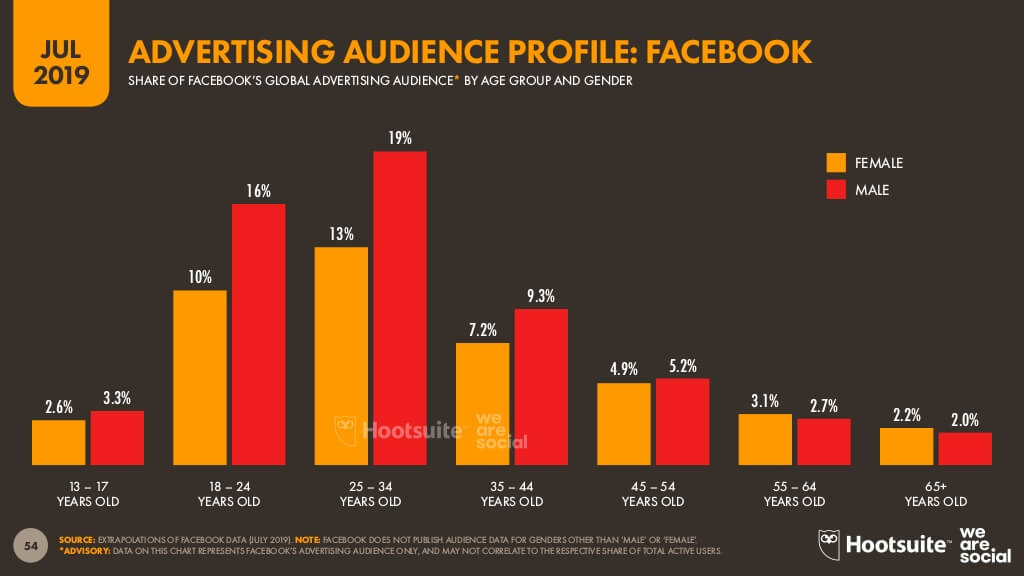 Facebook advertising audience profile