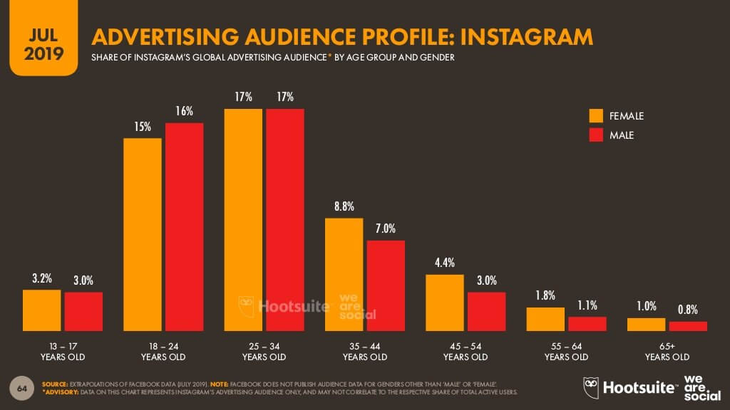 Instagram advertising audience