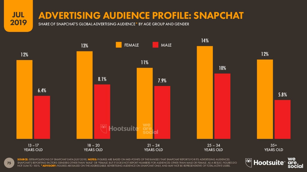 Snapchat advertising audience profile