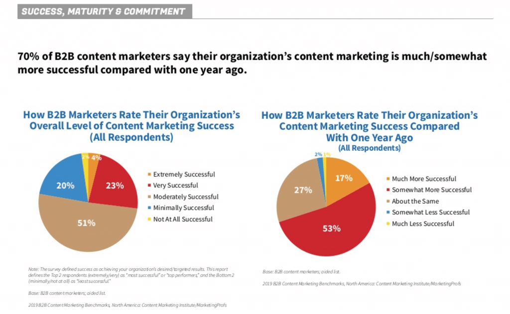 content marketing statistics - maturity slide