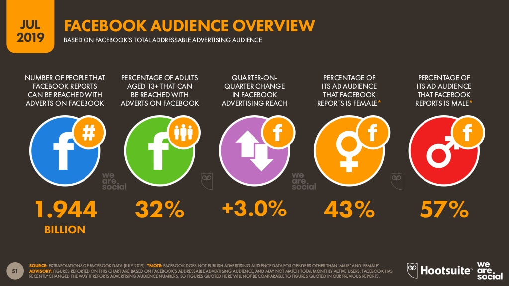 Facebook audience overview